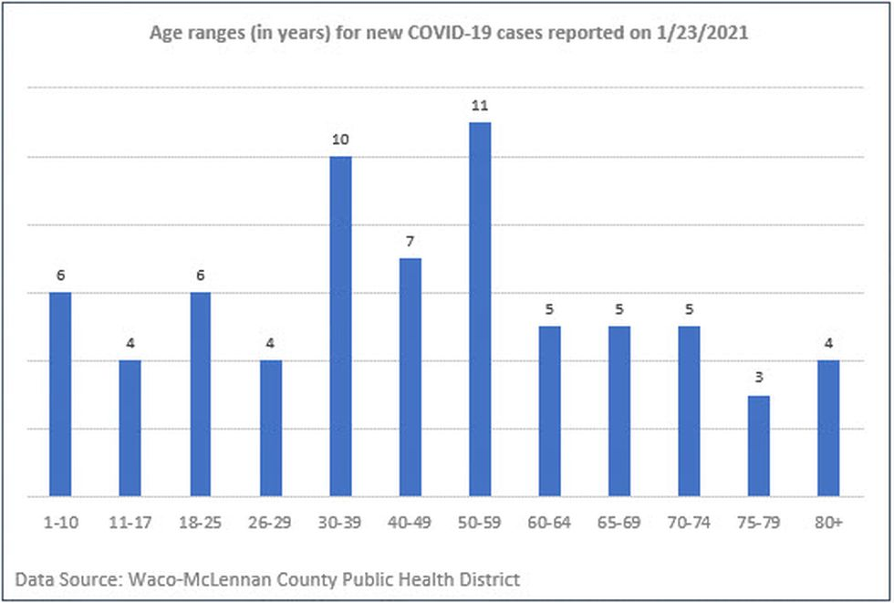 Age ranges in years of COVID-19 cases. -Waco-McLennan County Public Health District