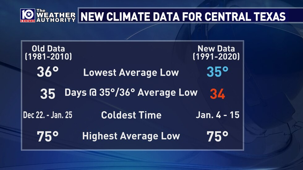 The new 30-year averages for Central Texas' weather has been released and the trend is warmer...
