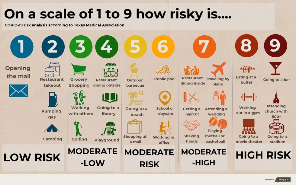 Texas Medical Association COVID-19 risk levels.